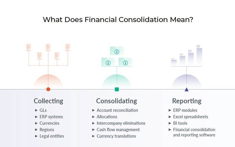 What does Financial Consolidation Mean?
