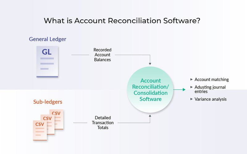 What is account reconciliation software?