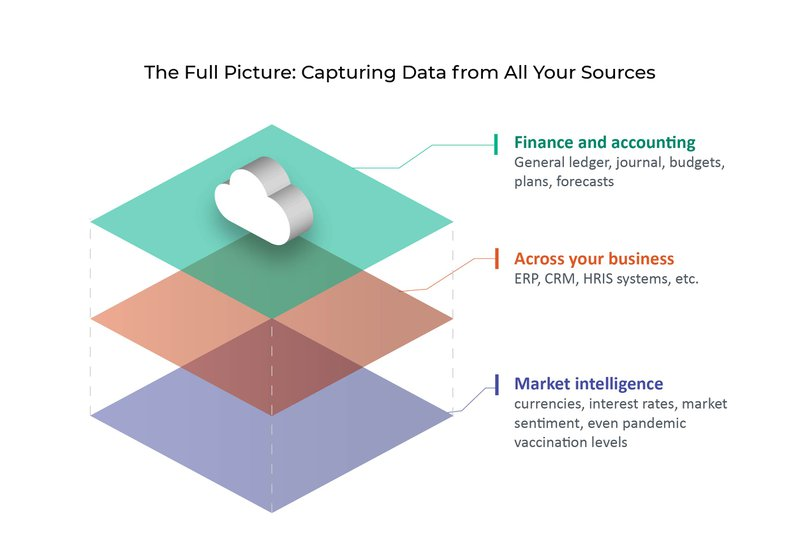 The full picture: capturing data from all your sources