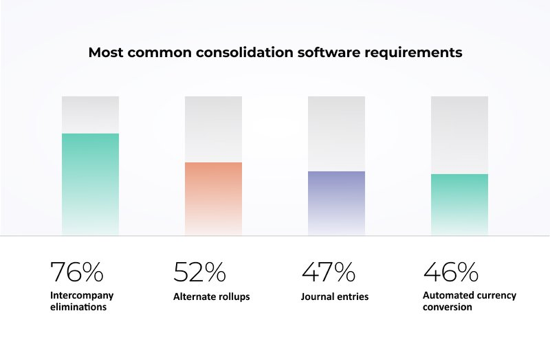 Consolidation software: most common requirements