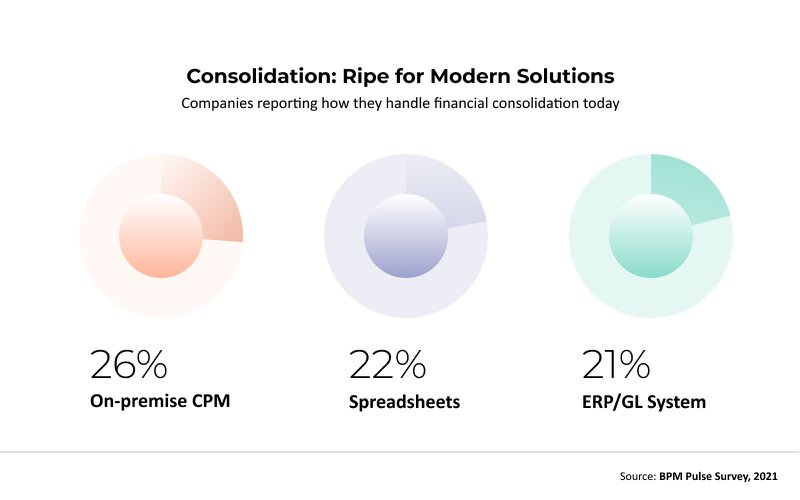 Consolidation: Ripe for Modern Solutions