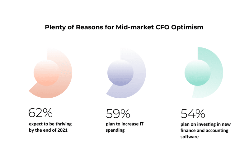 BDO: 62% of mid-market companies expect to thrive in 2021