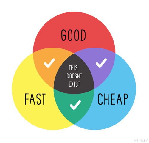 The Web Designer's Dilemma: Good, Fast, or Cheap
