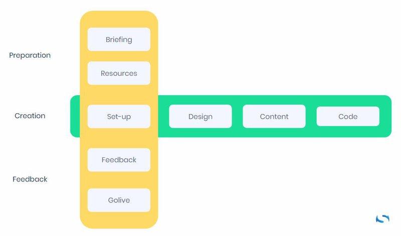 webdesign proces