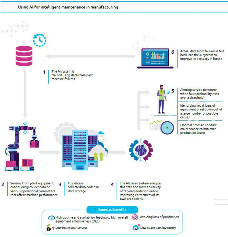 AI intelligence maintenance in manufacturing