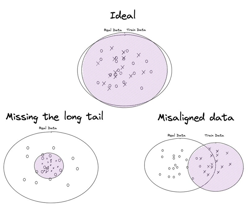 collecting the right data