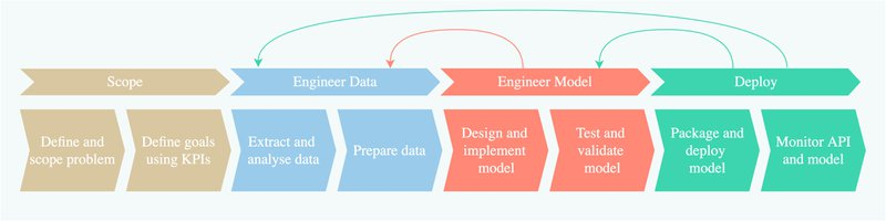 Machine Learning Development Lifecycle