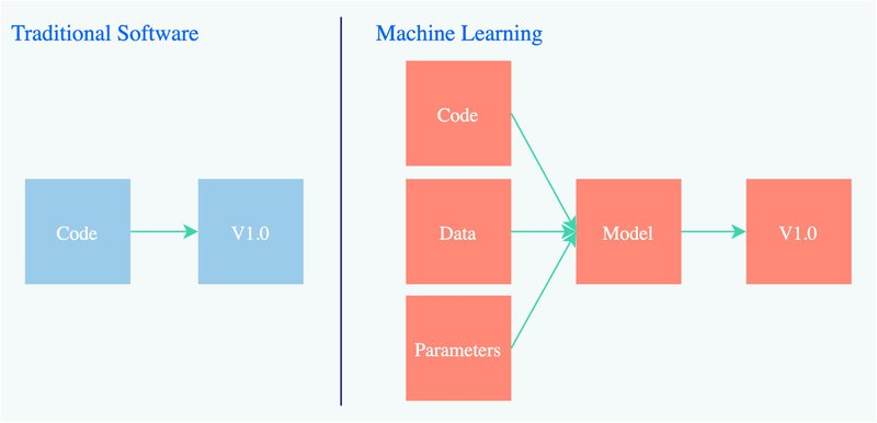 Traditional Software vs. Machine Learning