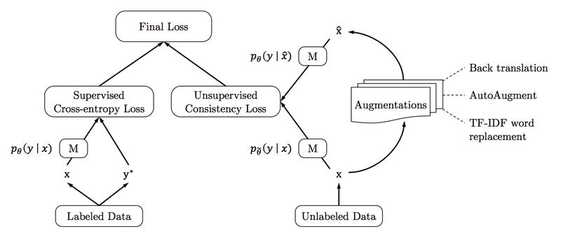 semi-supervised Machine Learning