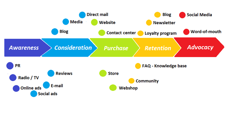customer journey with touchpoints