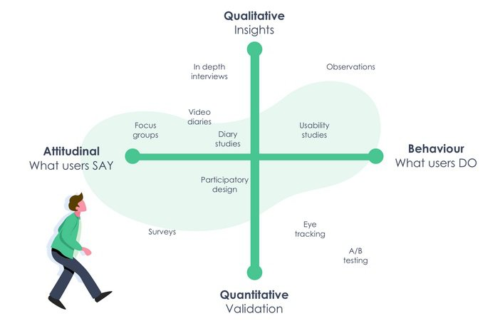 How to do rapid ux research: types of UX research