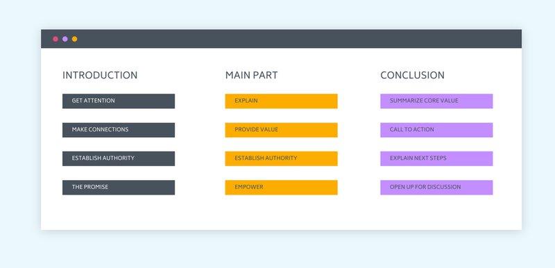 digital summit presentation structure