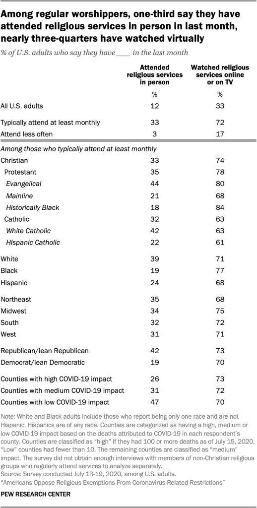 Online church attendance stats