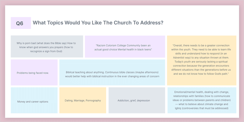 Topics the church should address