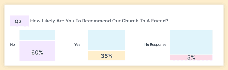 Recommend church to your friend