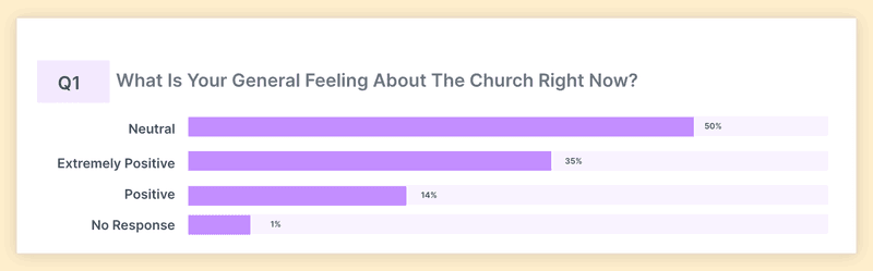 what our young people think about church