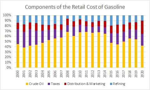 Percentage components of the retail cost of gasoline.