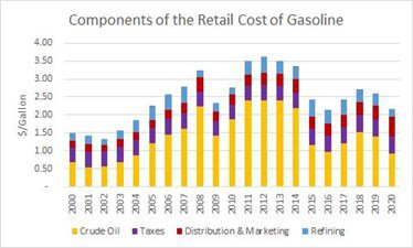 Changes in the components of retail gasoline costs..
