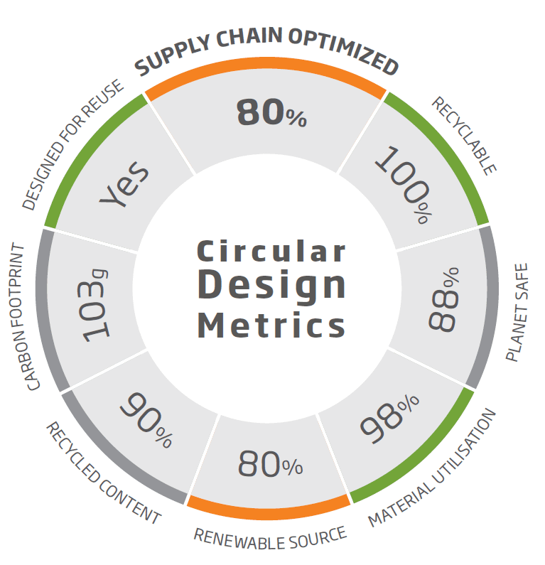 Circular Design Metrics DS Smith