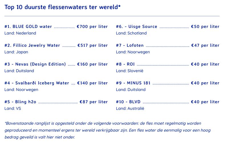 KRNWTR+: Top 10 duurste flessen waters wereldwijd.