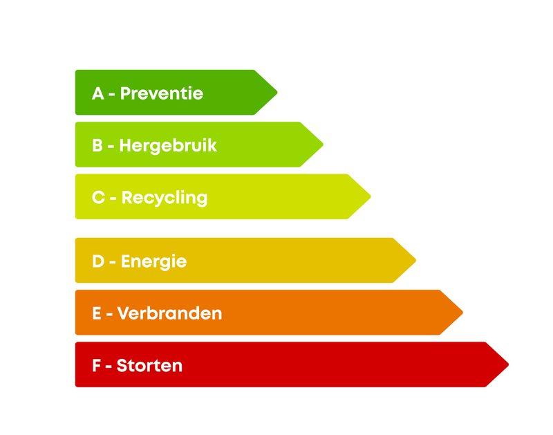 De Ladder van Lansink is een afvalhiërarchie die bestaat uit vier vormen van omgaan met afval. De hoogste prioriteit heeft preventie (A), deze wordt gevolgd door een zo hoogwaardig mogelijk hergebruik (B en C). De derde vorm uit de afvalhiërarchie is de verbranding van afval met als doel om hier energie mee op te wekken (D en E). De minst gewenste vorm is storten of lozen (F).