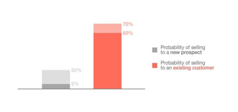 discount strategy: acquisition v retention