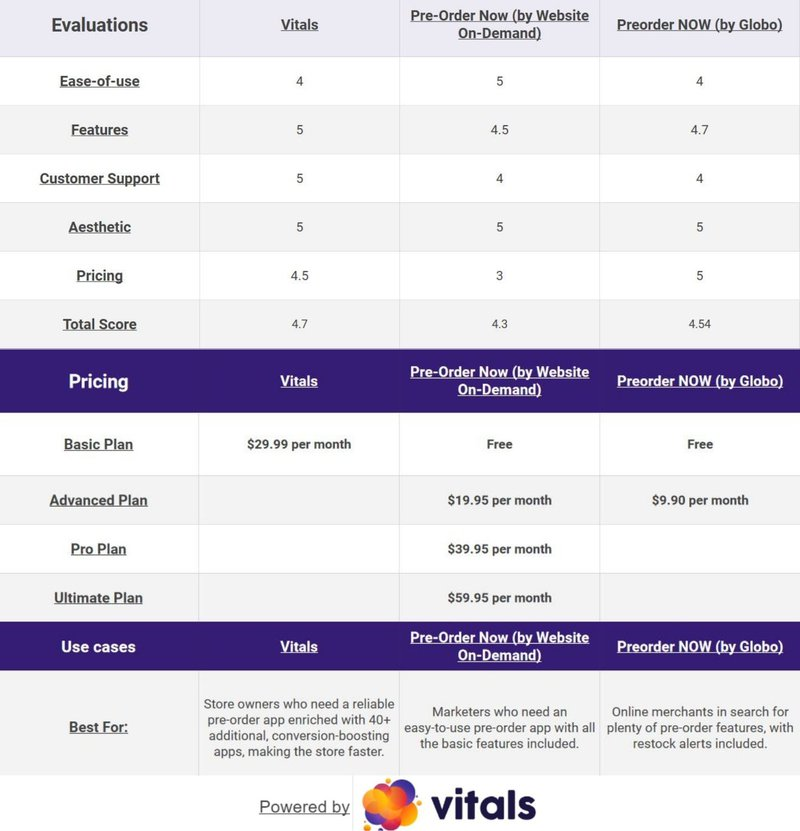 best shopify pre order apps comparison table