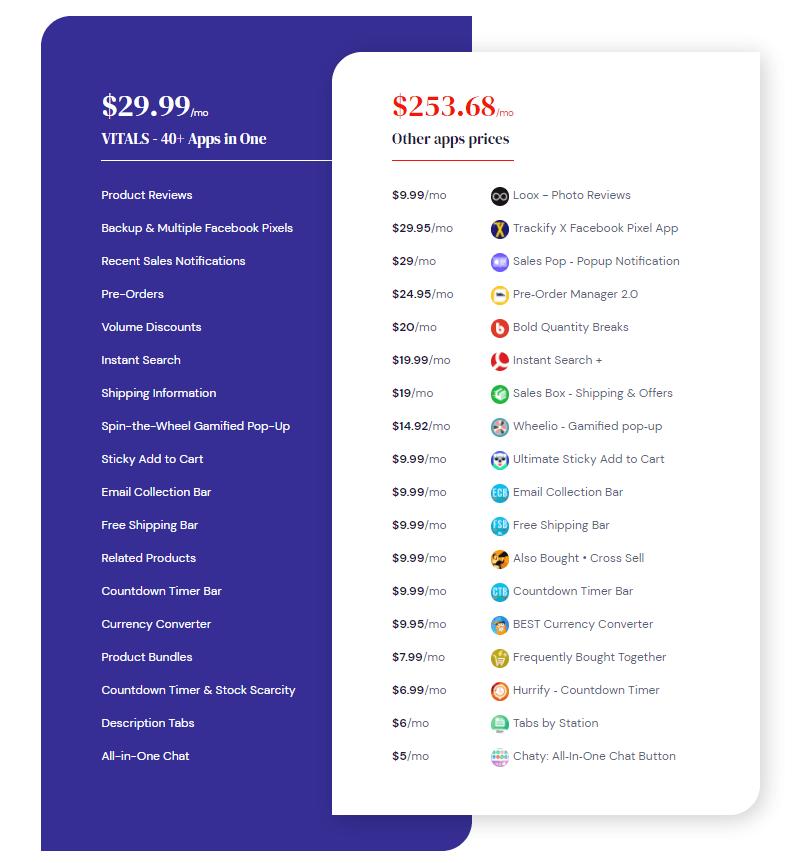 Vitals price comparison