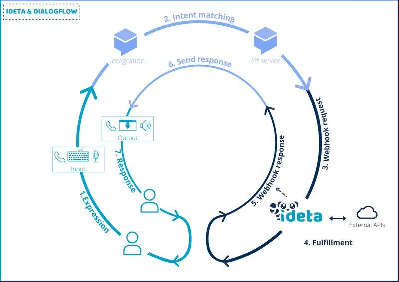 dialogflow with Ideta