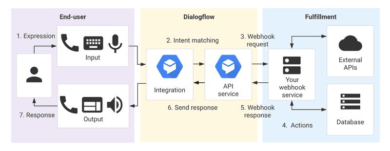 how dialogflow chatbots works
