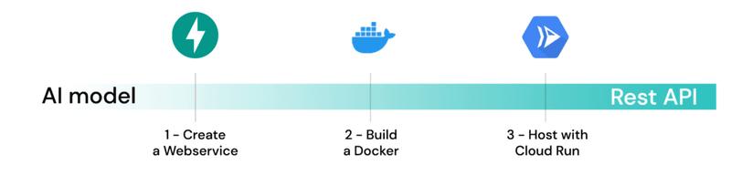Machine Learning model deployment workflow