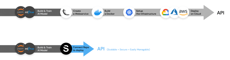 deploy a model with flask, docker and kubernetes