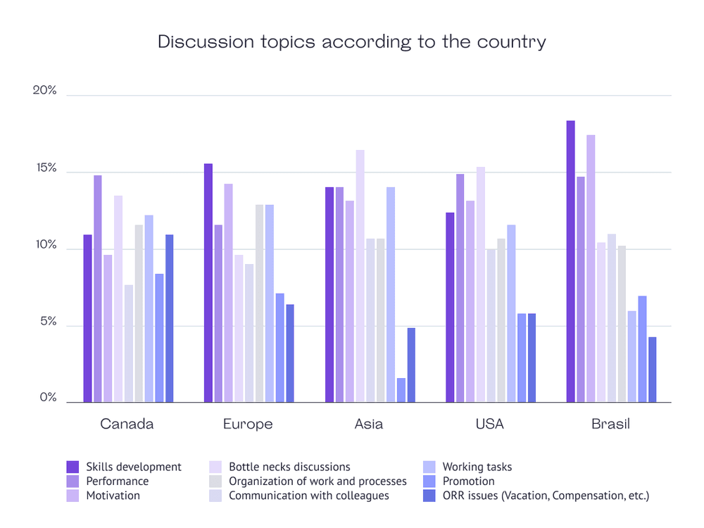 Discussion topics according to the country