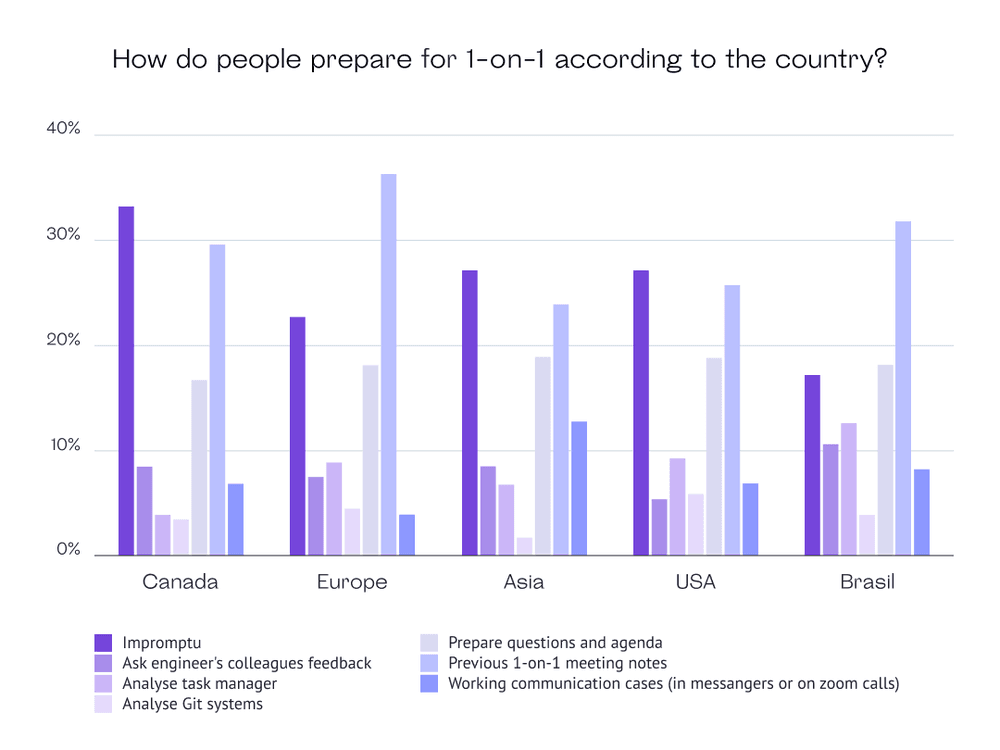 How do you prepare for 1:1 meetings according to a country?