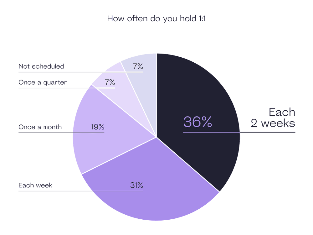 How often do you hold 1-on-1 meetings?