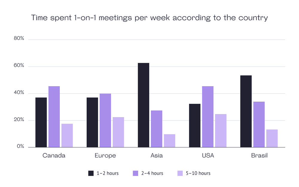 Time spent per week on 1-on-1 according to the country
