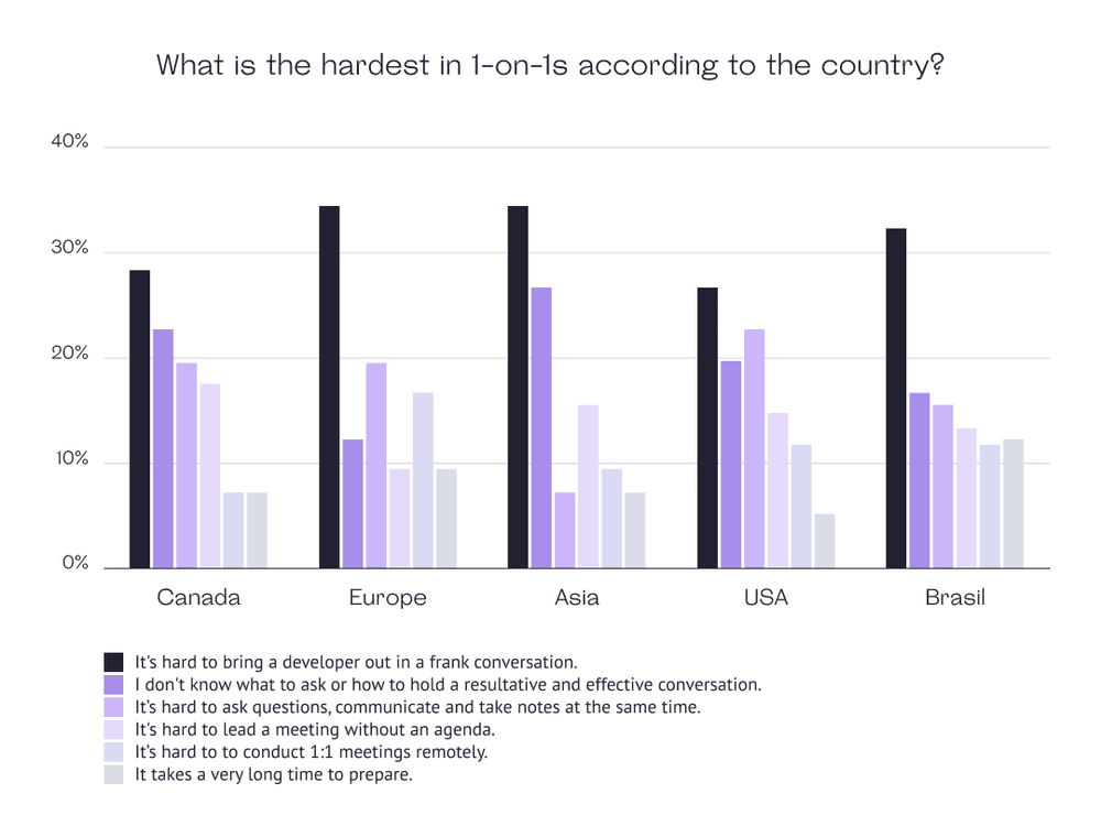 What is the hardest in 1-on-1 according to a country?