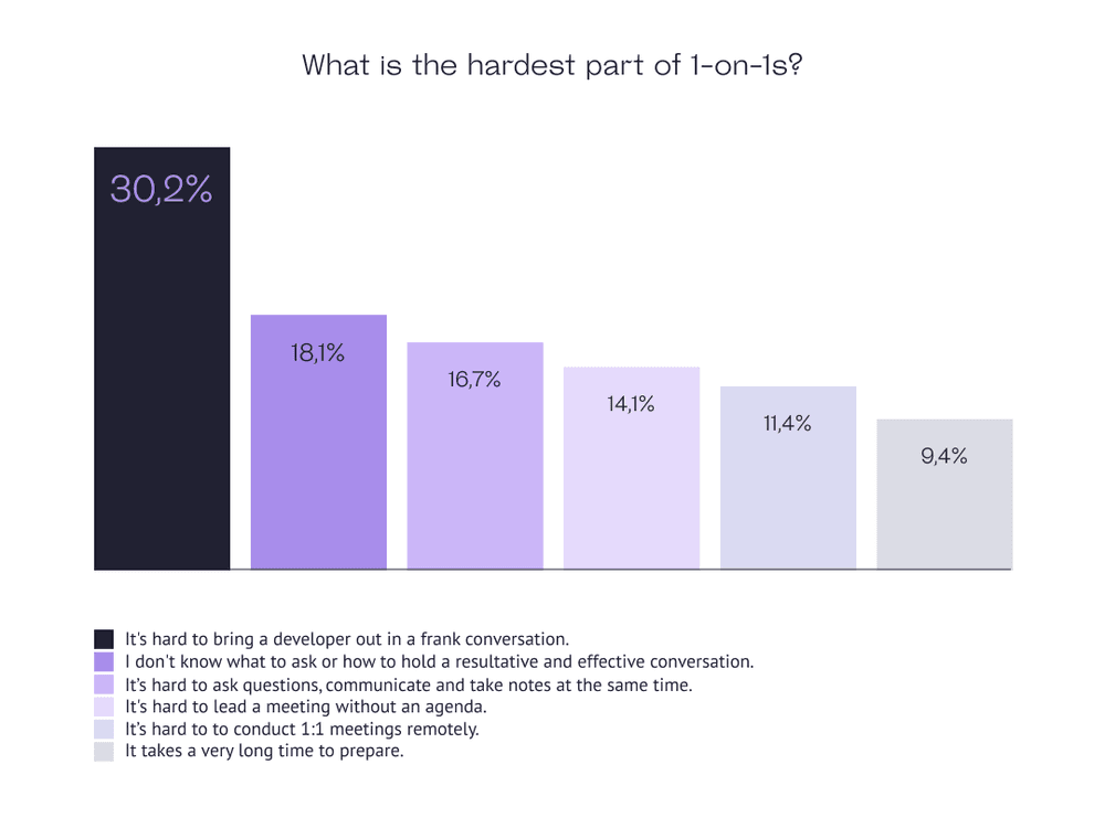 What is the hardest part in 1-on-1s?