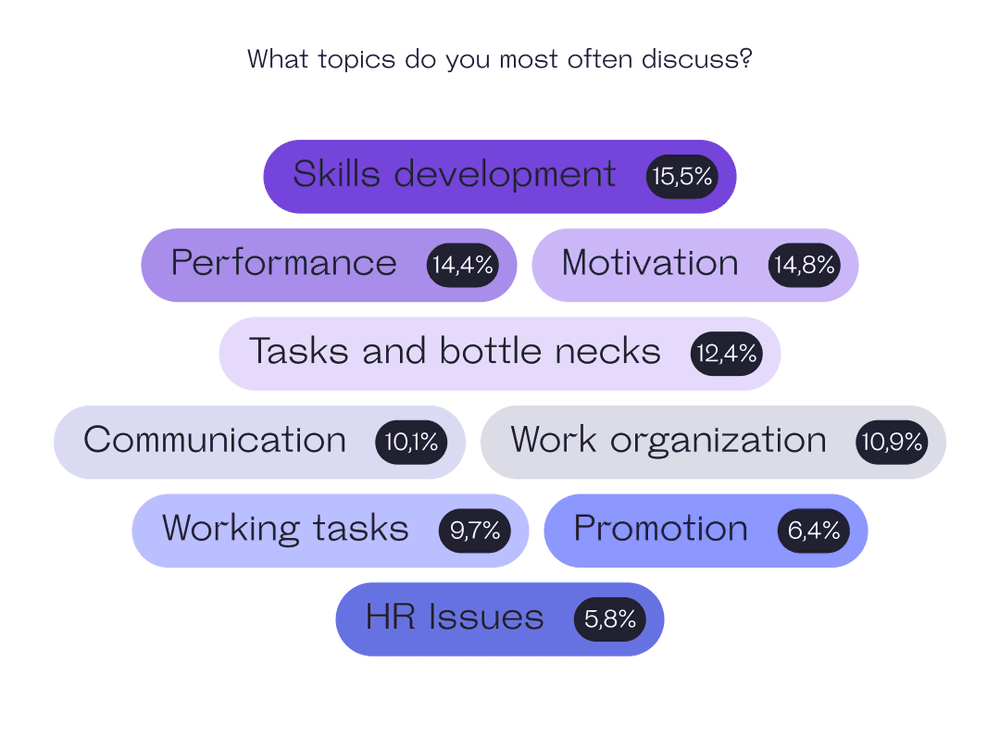 What topics do you discuss?