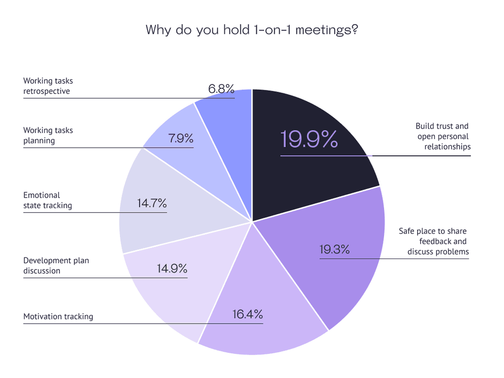Why do you hold 1-on-1 meetings?