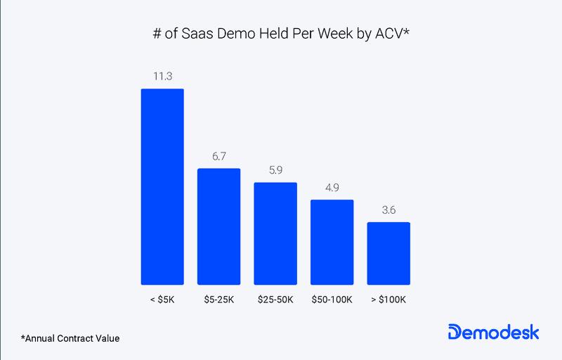 # of Product Demos held per week by ACV