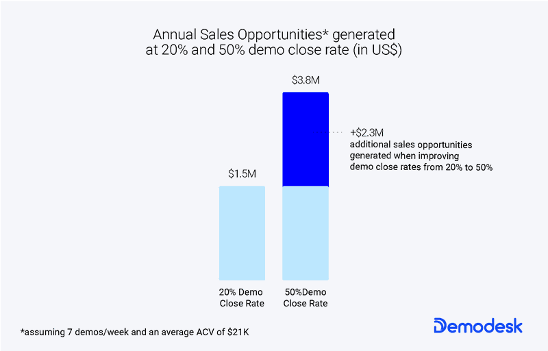 Annual sales opportunities generated at 20% & 50% demo close rates