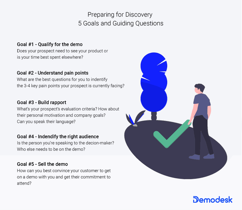 Saas Demos - Preparing for Discovery