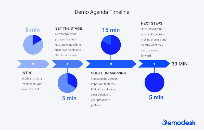SaaS Demo Agenda timeline