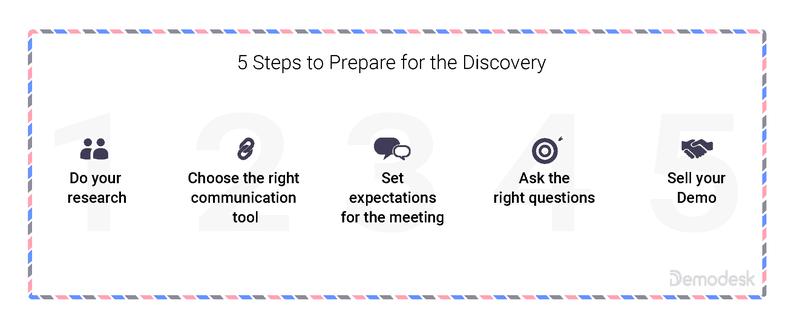 Steps to Prepare for Discovery