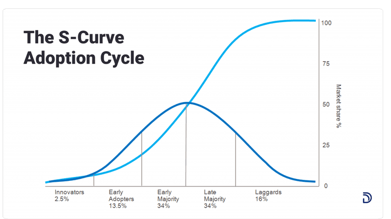 the-s-curve-adoption-cycle