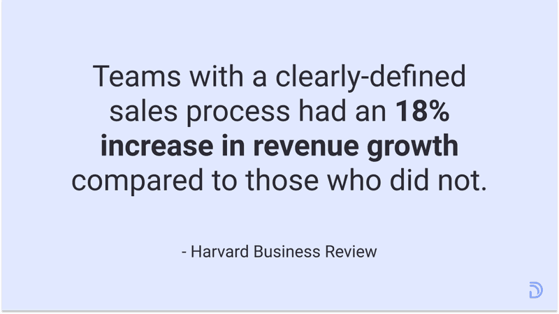 clear defined sales process = increase your revenue by 18 percent