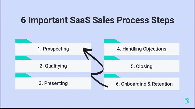 6 b2b sales process steps
