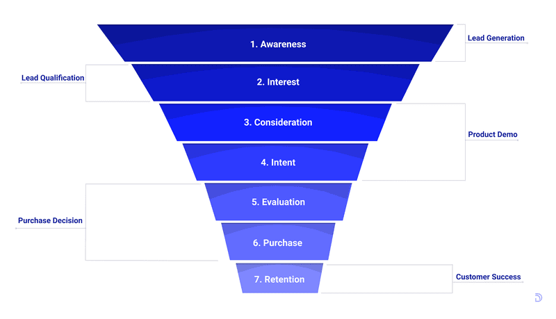 customer acquisition sales process funnel