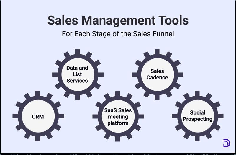 sales process management tools